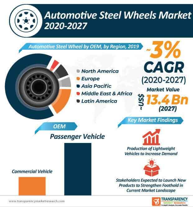 automotive steel wheel market infographic