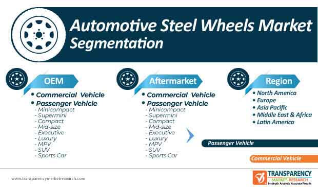 automotive steel wheel market segmentation