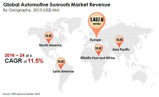 automotive sunroofs market