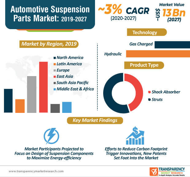 Automotive Suspension Parts  Market Insights, Trends & Growth Outlook