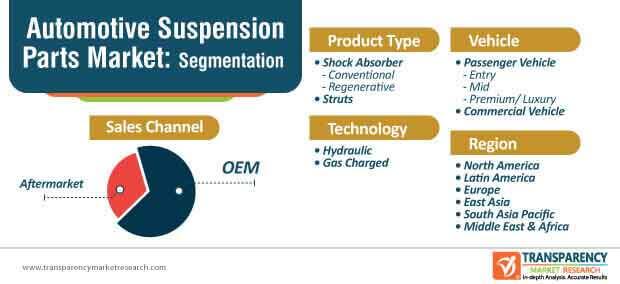 automotive suspension market segmentation