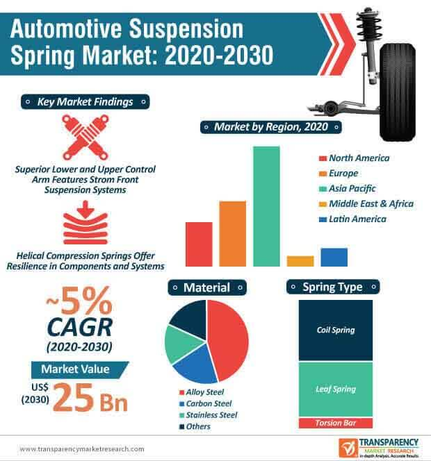 automotive suspension spring market infographic