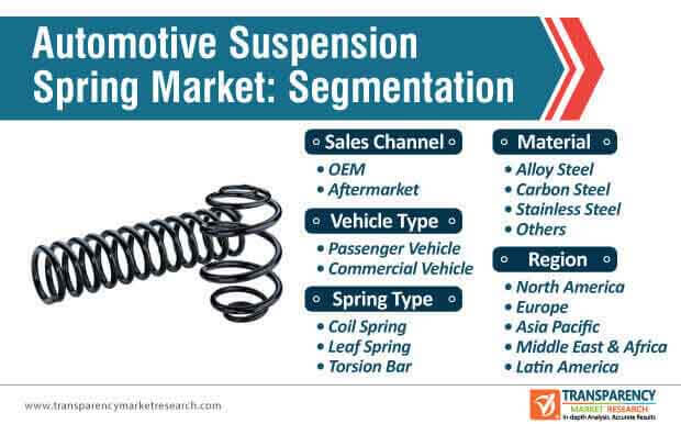 automotive suspension spring market segmentation