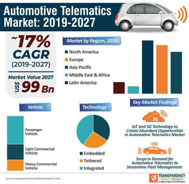 Automotive Telematics  Market Insights, Trends & Growth Outlook
