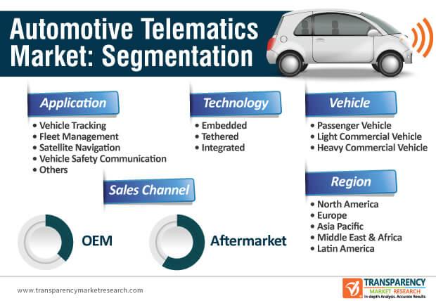 automotive telematics market segmentation
