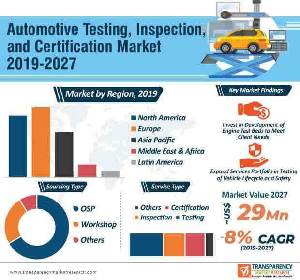 Automotive Testing, Inspection, and Certification  Market Insights, Trends & Growth Outlook