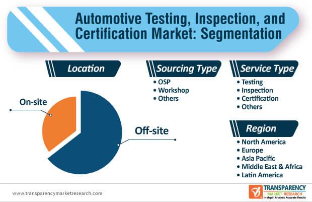 automotive testing inspection certification market segmentation