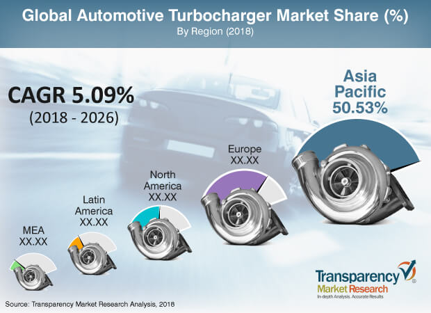 Automotive Turbocharger  Market Insights, Trends & Growth Outlook
