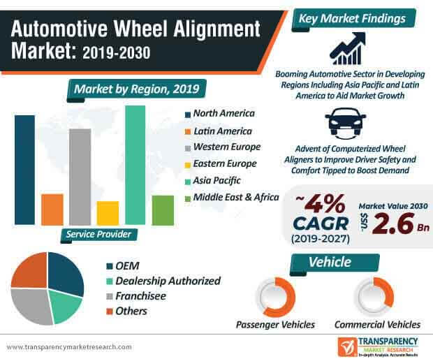 Automotive Wheel Alignment Service  Market Insights, Trends & Growth Outlook