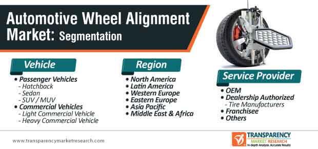 automotive wheel alignment service market segmentation