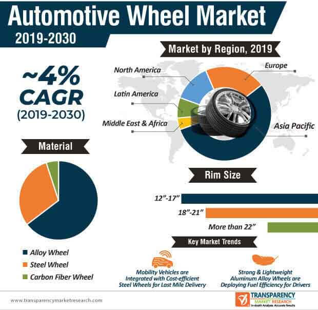 automotive wheel market infographic