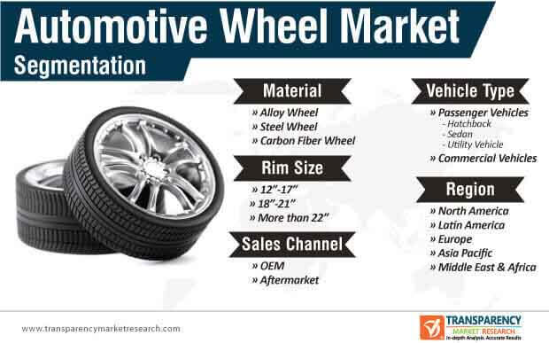 automotive wheel market segmentation