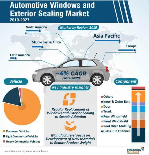 Automotive Windows and Exterior Sealing  Market Insights, Trends & Growth Outlook