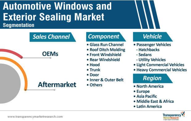 automotive window exterior sealing market segmentation