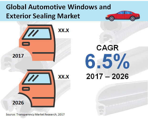 automotive-windows-exterior-sealing-market.jpg