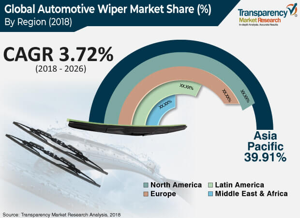 automotive wiper market