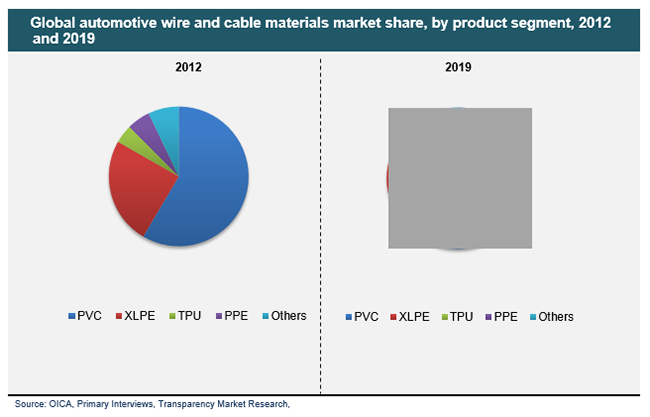 automotive wire and cable materials market automotive wire and cable materials market global industry automotive wiring harness market at eliteediting.co
