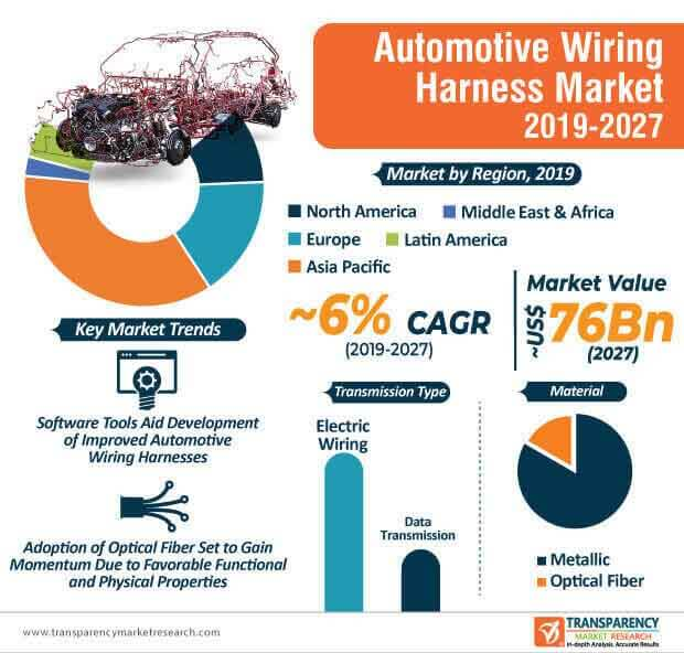 Automotive Wiring Harness  Market Insights, Trends & Growth Outlook