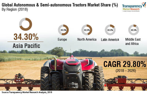 Autonomous and Semi-autonomous Tractors  Market Insights, Trends & Growth Outlook