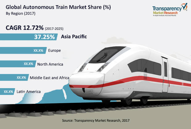autonomous trains technology market