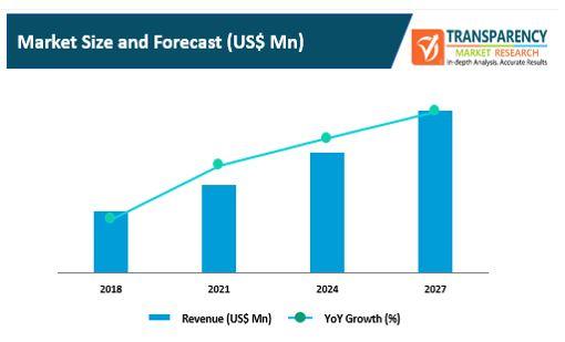 av as a service market 1