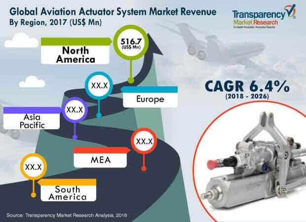 aviation-actuator-system-market.jpg