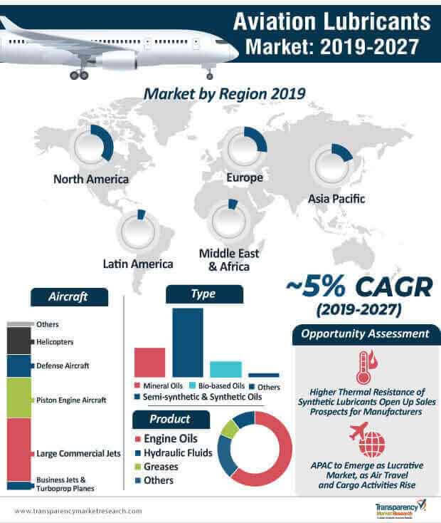 Aviation Lubricants  Market Insights, Trends & Growth Outlook
