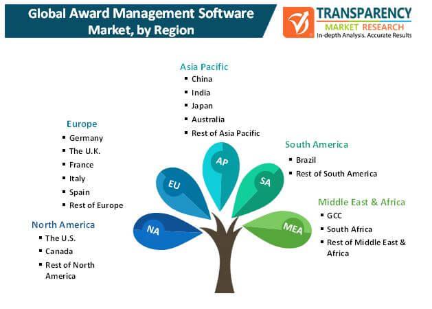 award management software market 1