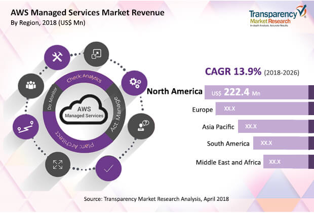 AWS Managed Services Market to touch US$ 1,789 3 Mn by 2026