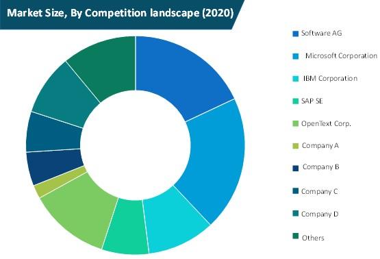 b2b gateway software market size by competition landscape