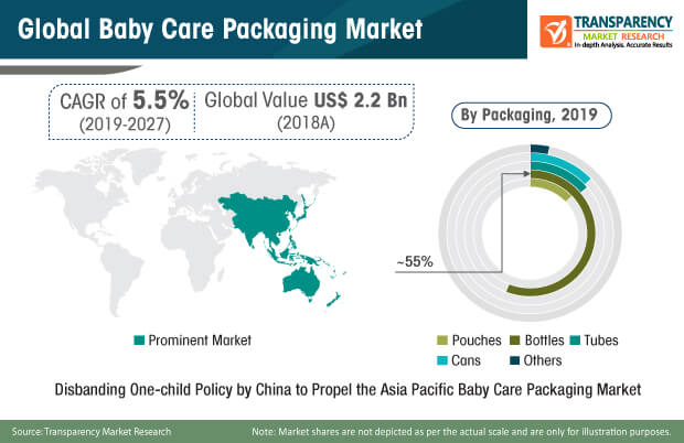baby care packaging market share