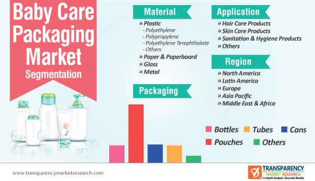 baby care packaging segmentation
