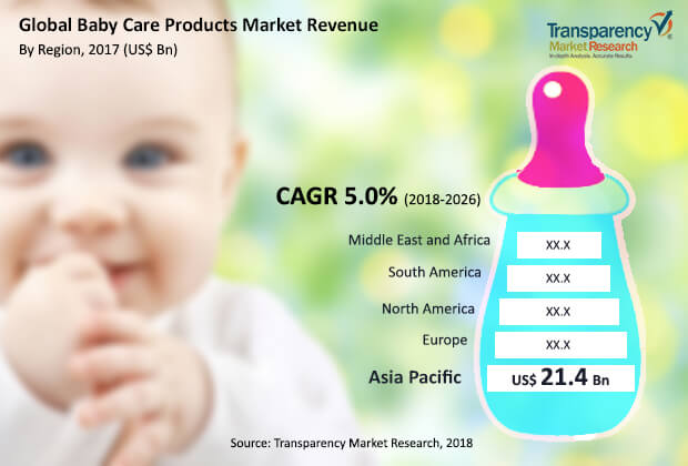 Baby Care Products  Market Insights, Trends & Growth Outlook