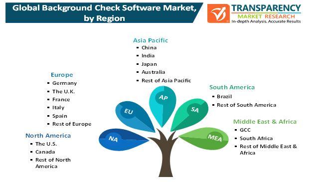 background check software market 1