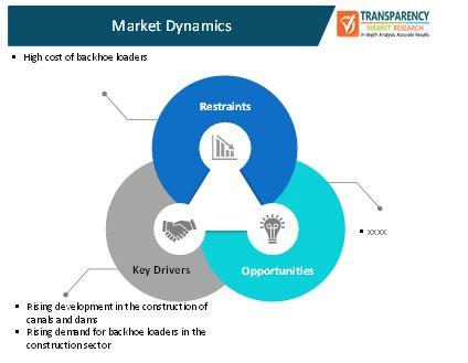 backhoe loaders market 2