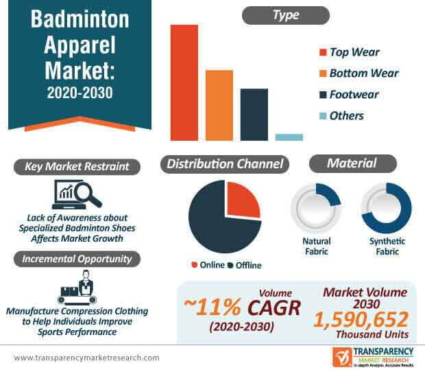 badminton apparel market infographic