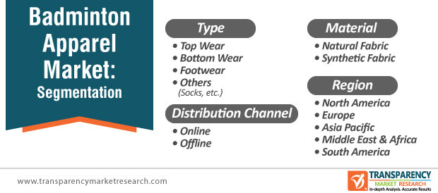 badminton apparel market segmentation