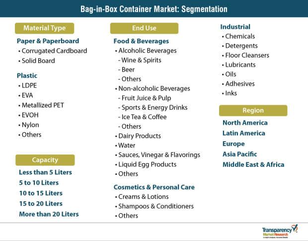 bag in box container market segmentation