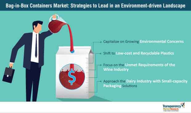 Bag In Box Container Market Strategies
