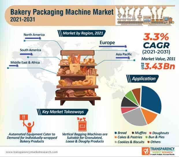 bakery packaging machine market infographic