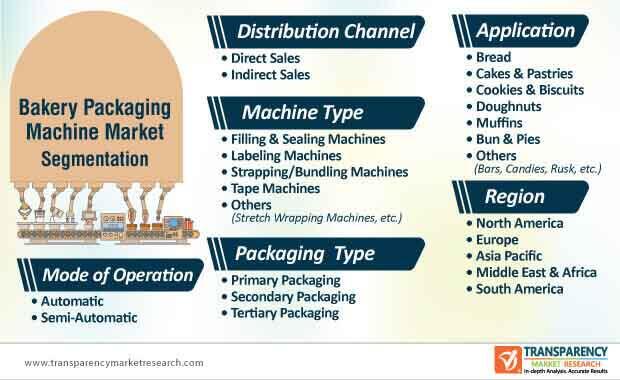 bakery packaging machine market segmentation