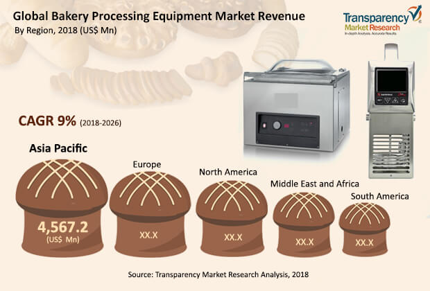Bakery Processing  Equipment   Market Insights, Trends & Growth Outlook