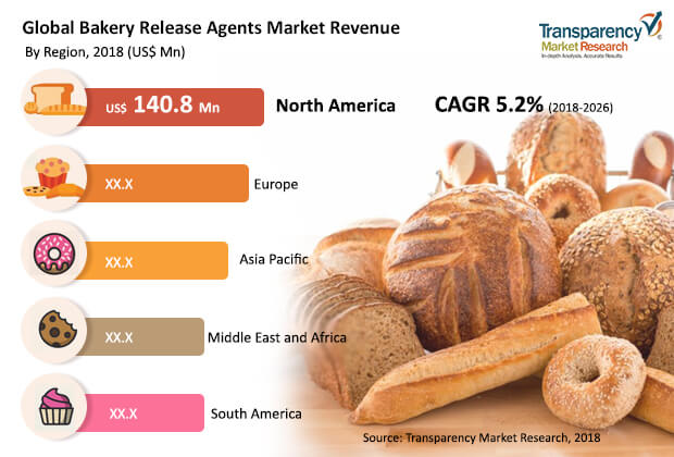 Bakery Release Agents  Market Insights, Trends & Growth Outlook