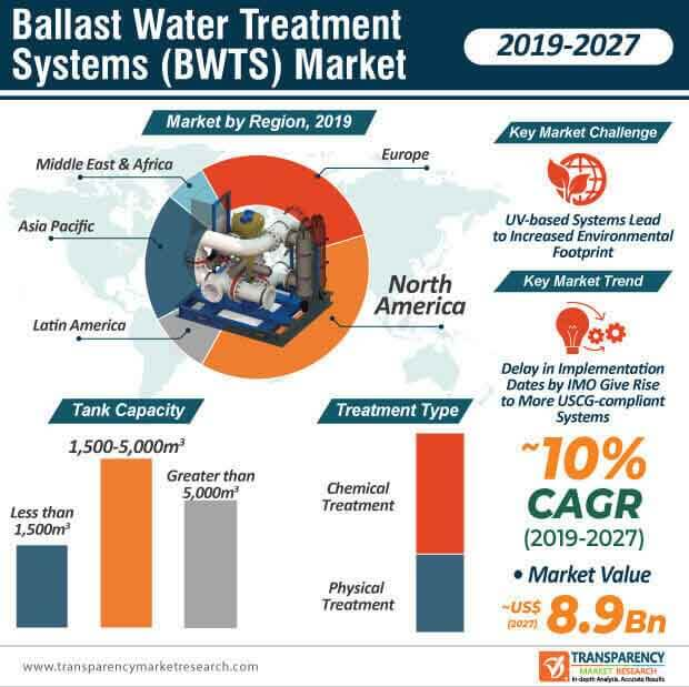 Ballast Water Treatment Systems (BWTS)  Market Insights, Trends & Growth Outlook