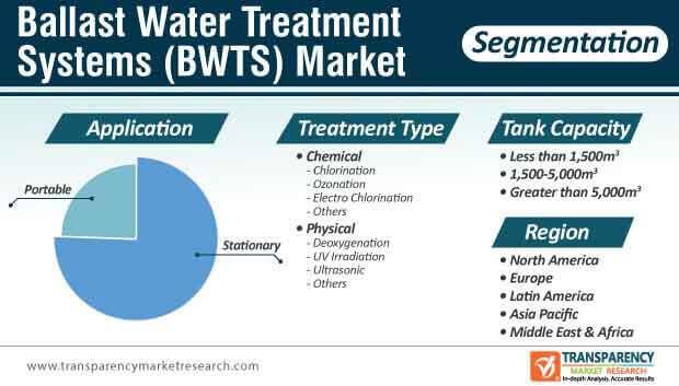ballast water treatment systems bwts market segmentation