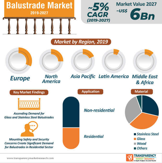 Balustrade  Market Insights, Trends & Growth Outlook