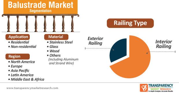 balustrade market segmentation