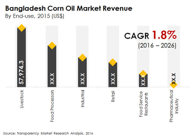 bangladesh corn oil market