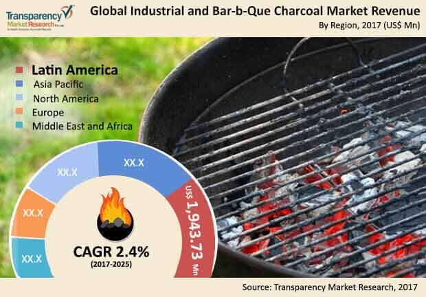 bar-b-que-charcoal-market.jpg