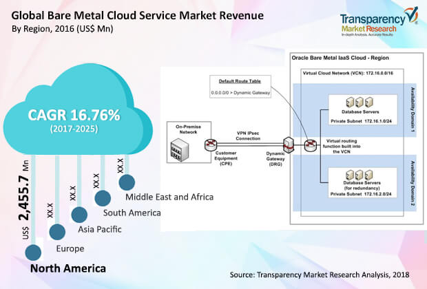 bare-metal-cloud-market.jpg